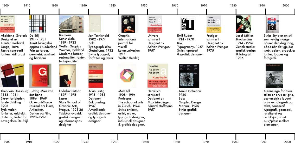 Internett historie tidslinje